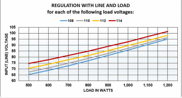 Line conditioner 1200 watt regulation graph