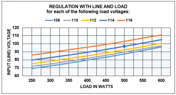 Line conditioner 600 watt regulation graph